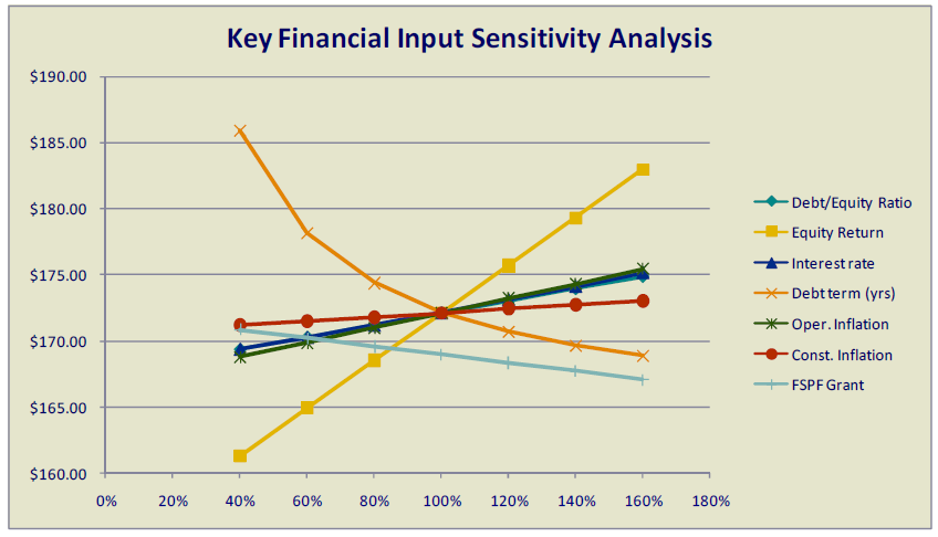 the sensitivity analysis of the financial input of a pellet plant