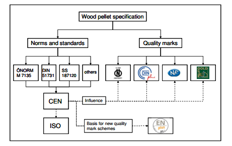 all wood pellet standards