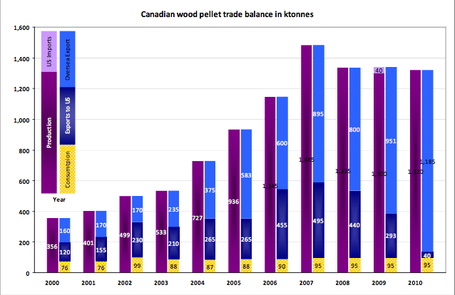trade balance about Canadian wood pellets