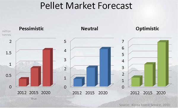 The forecast of pellet market in Korea