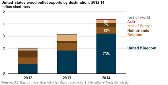 the destinations of American wood pellets export to