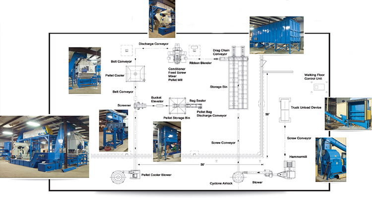 Gemco wood pellet plant design