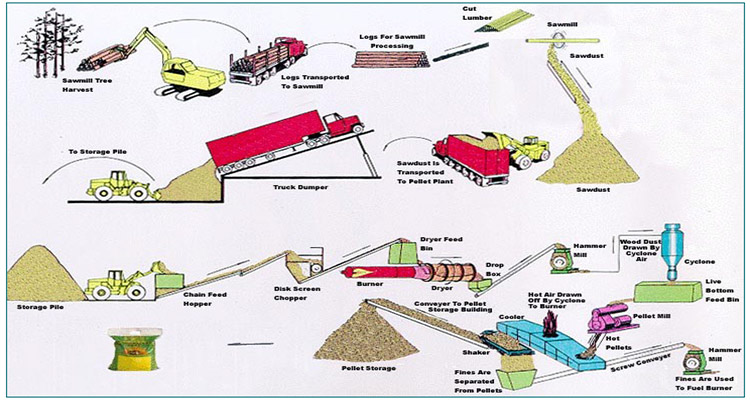 a picture of pellet plant workflow