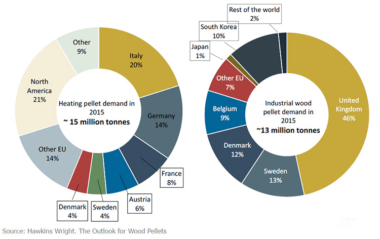 a chart of global demand of wood pellets