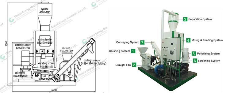mobile pellet plant components