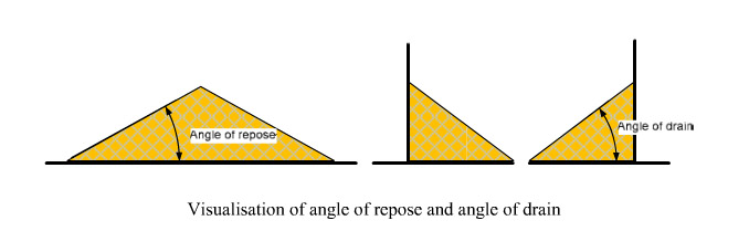 a picture of the angle of repose and angle of drain during wood pellet storage
