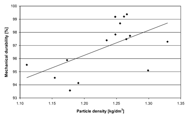 a picture tells about the relations between particle density and durability of biomass pellet
