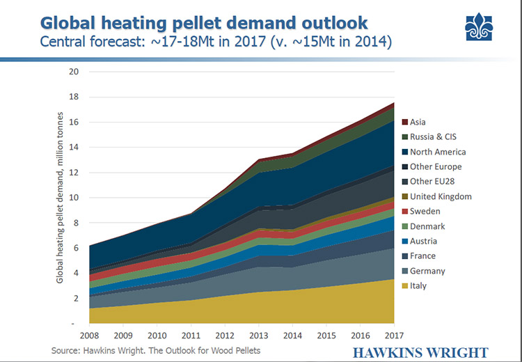 a picture of global heating pellet demand