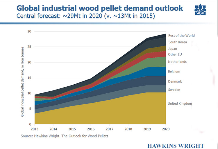 a picture of industrial pellet demand