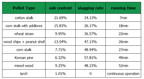 a table of eight biomass pellets ash contents, slagging rate values and operation times
