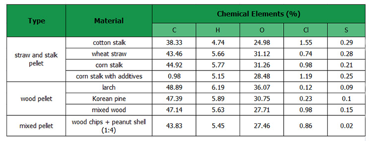 a table of biomass pellet ultimate analysis result